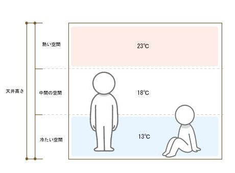 あなたがいる空間は13℃のところなのでいくら暖めても寒いまま。