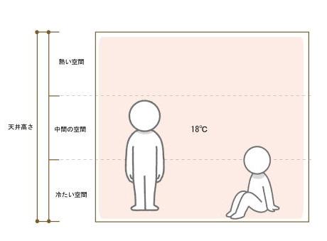 設定温度が下がるので省エネで快適。床暖房なんてまったく必要ありません。